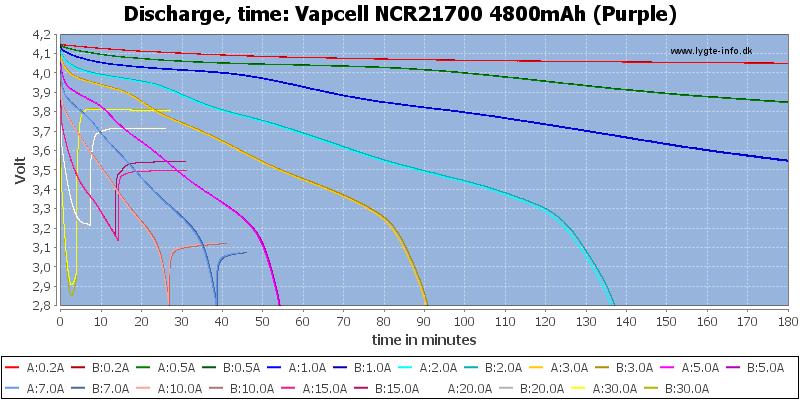 Vapcell%20NCR21700%204800mAh%20(Purple)-CapacityTime