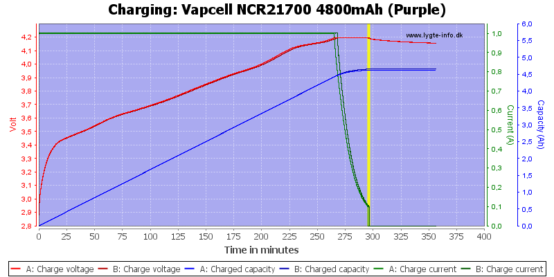 Vapcell%20NCR21700%204800mAh%20(Purple)-Charge