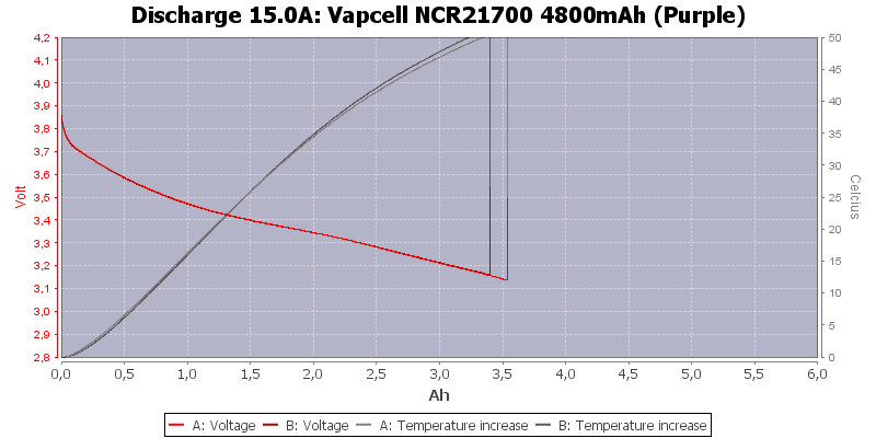 Vapcell%20NCR21700%204800mAh%20(Purple)-Temp-15.0