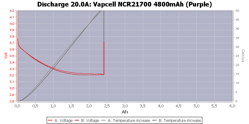 Vapcell%20NCR21700%204800mAh%20(Purple)-Temp-20.0