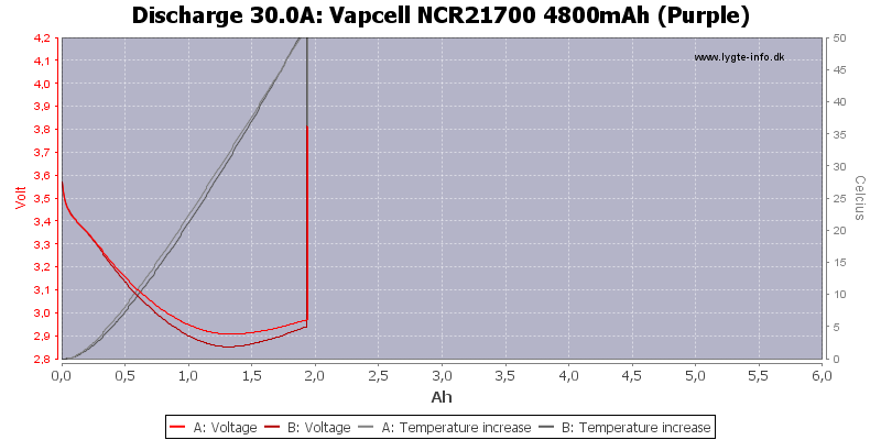 Vapcell%20NCR21700%204800mAh%20(Purple)-Temp-30.0