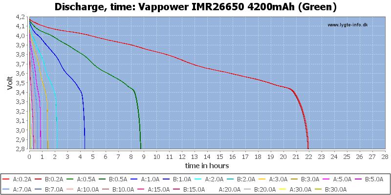 Vappower%20IMR26650%204200mAh%20(Green)-CapacityTimeHours