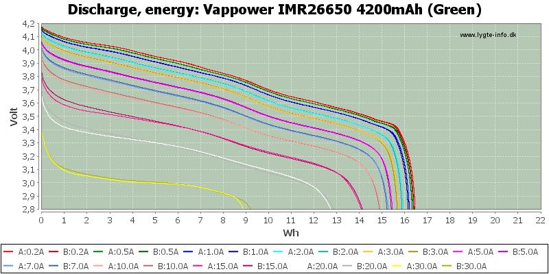 Vappower%20IMR26650%204200mAh%20(Green)-Energy