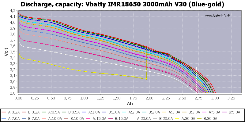 Vbatty%20IMR18650%203000mAh%20V30%20(Blue-gold)-Capacity
