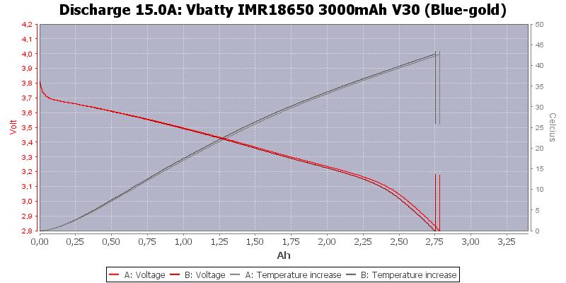 Vbatty%20IMR18650%203000mAh%20V30%20(Blue-gold)-Temp-15.0