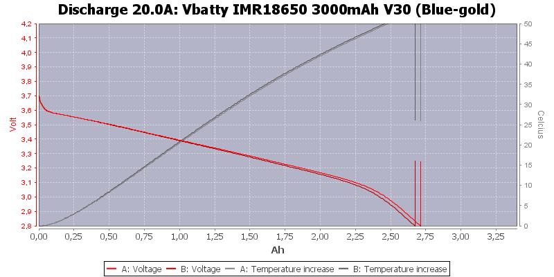 Vbatty%20IMR18650%203000mAh%20V30%20(Blue-gold)-Temp-20.0