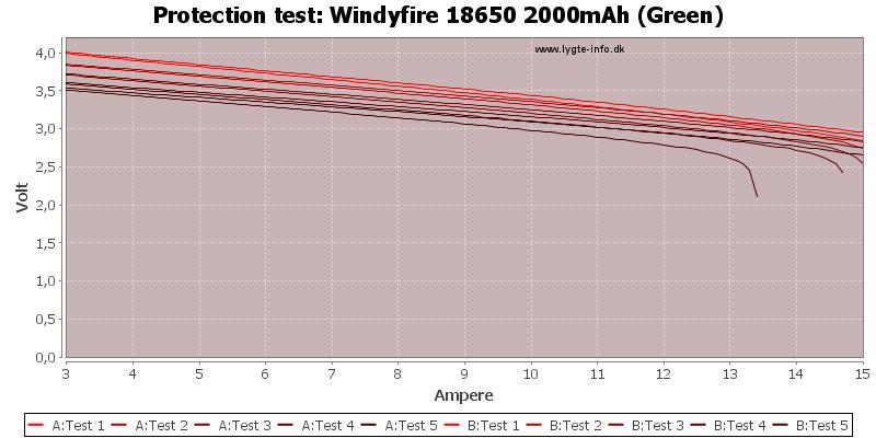 Windyfire%2018650%202000mAh%20(Green)-TripCurrent