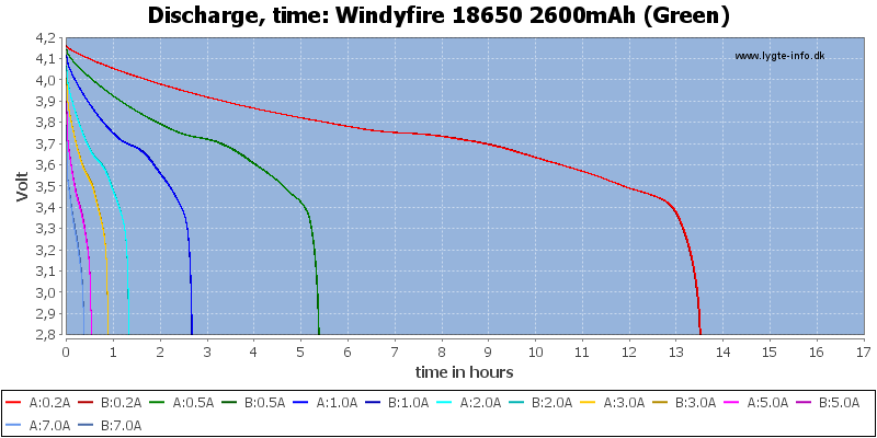 Windyfire%2018650%202600mAh%20(Green)-CapacityTimeHours