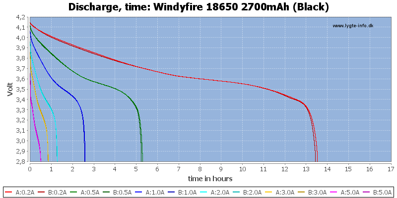 Windyfire%2018650%202700mAh%20(Black)-CapacityTimeHours