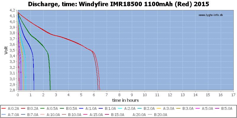 Windyfire%20IMR18500%201100mAh%20(Red)%202015-CapacityTimeHours