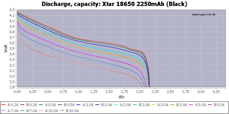 Xtar%2018650%202250mAh%20(Black)-Capacity