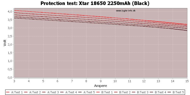 Xtar%2018650%202250mAh%20(Black)-TripCurrent