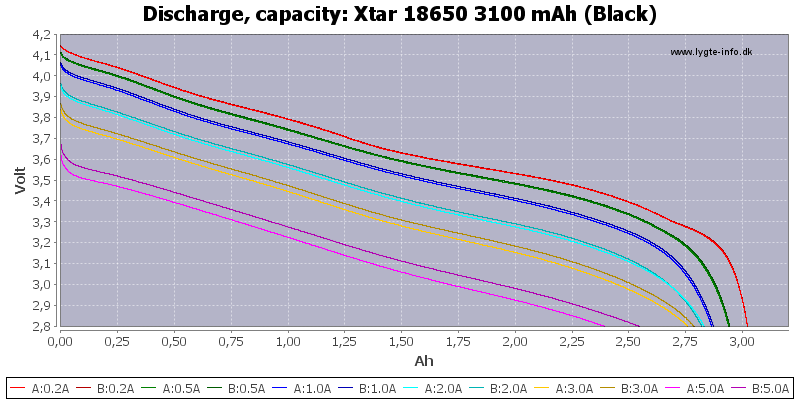 Xtar%2018650%203100%20mAh%20(Black)-Capacity