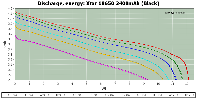 Xtar%2018650%203400mAh%20(Black)-Energy