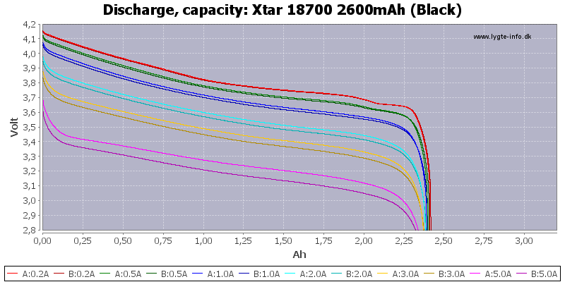 Xtar%2018700%202600mAh%20(Black)-Capacity