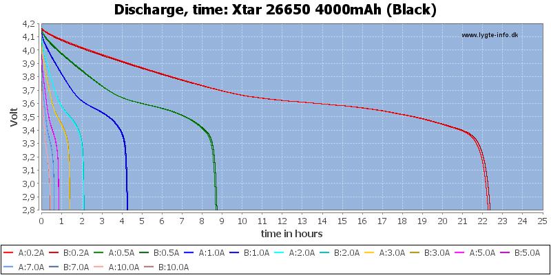 Xtar%2026650%204000mAh%20(Black)-CapacityTimeHours