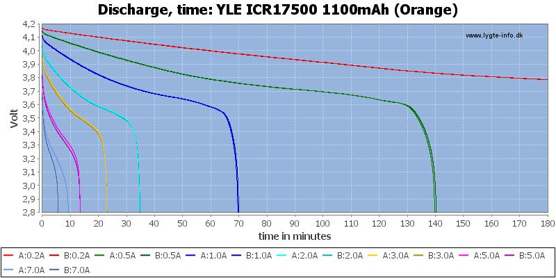 YLE%20ICR17500%201100mAh%20(Orange)-CapacityTime
