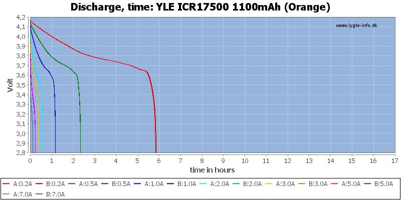YLE%20ICR17500%201100mAh%20(Orange)-CapacityTimeHours