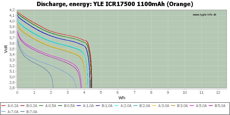 YLE%20ICR17500%201100mAh%20(Orange)-Energy