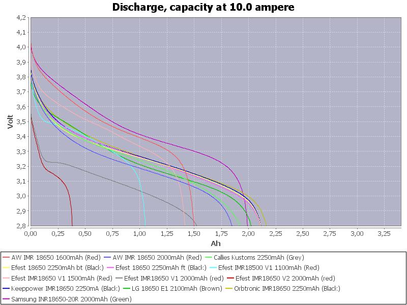Capacity-10.0