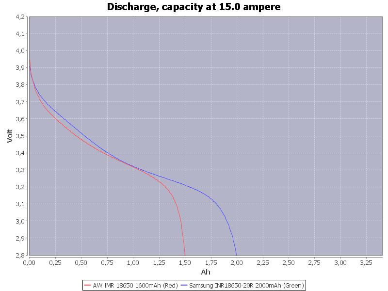 Capacity-15.0