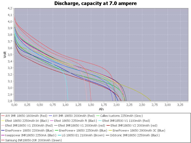 Capacity-7.0