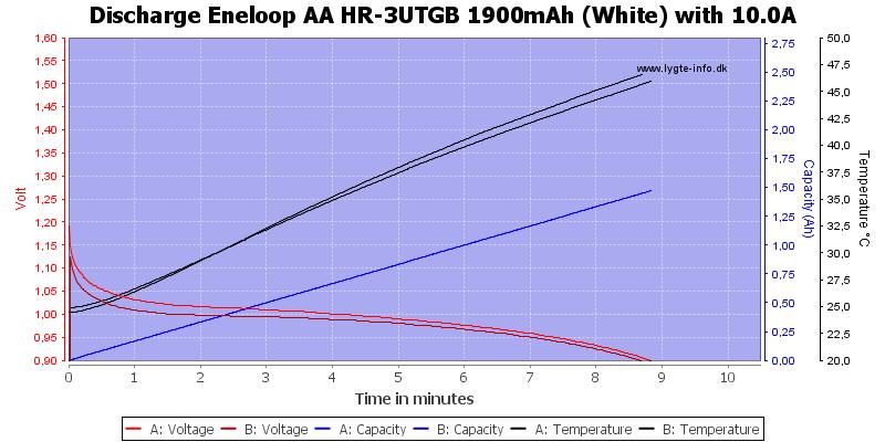 Eneloop%20AA%20HR-3UTGB%201900mAh%20(White)-Discharge-10.0