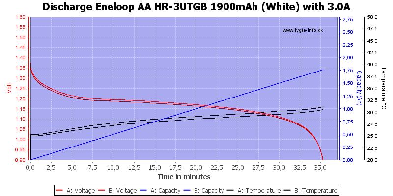 Eneloop%20AA%20HR-3UTGB%201900mAh%20(White)-Discharge-3.0
