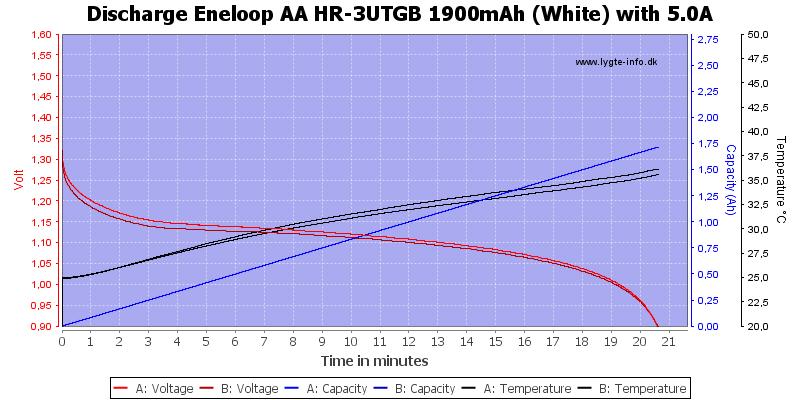 Eneloop%20AA%20HR-3UTGB%201900mAh%20(White)-Discharge-5.0
