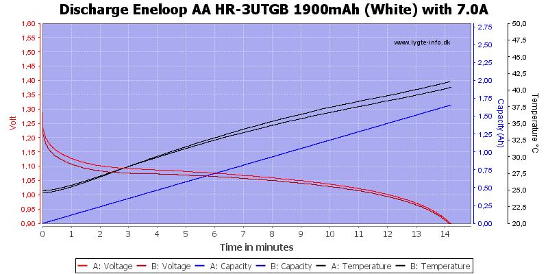 Eneloop%20AA%20HR-3UTGB%201900mAh%20(White)-Discharge-7.0