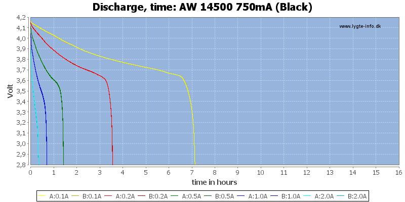 AW%2014500%20750mA%20(Black)-CapacityTimeHours