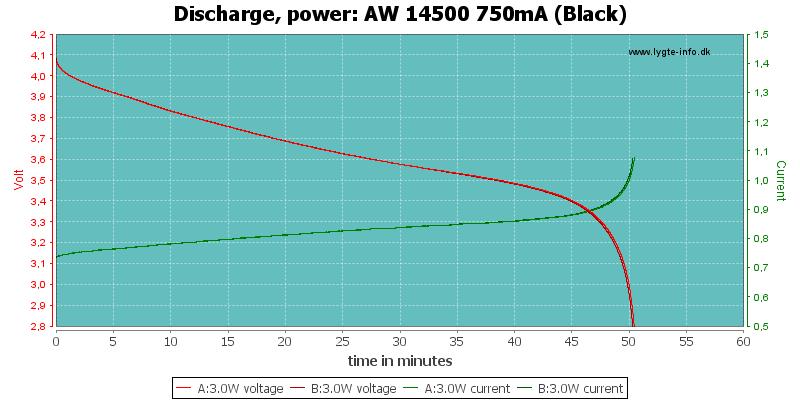 AW%2014500%20750mA%20(Black)-PowerLoadTime
