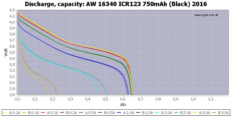 AW%2016340%20ICR123%20750mAh%20(Black)%202016-Capacity