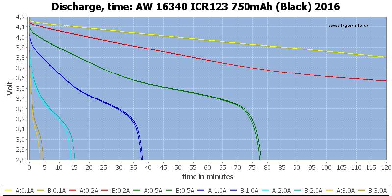 AW%2016340%20ICR123%20750mAh%20(Black)%202016-CapacityTime