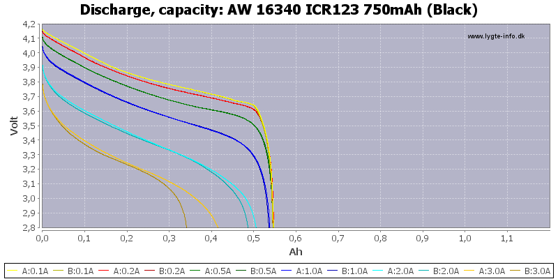 AW%2016340%20ICR123%20750mAh%20(Black)-Capacity