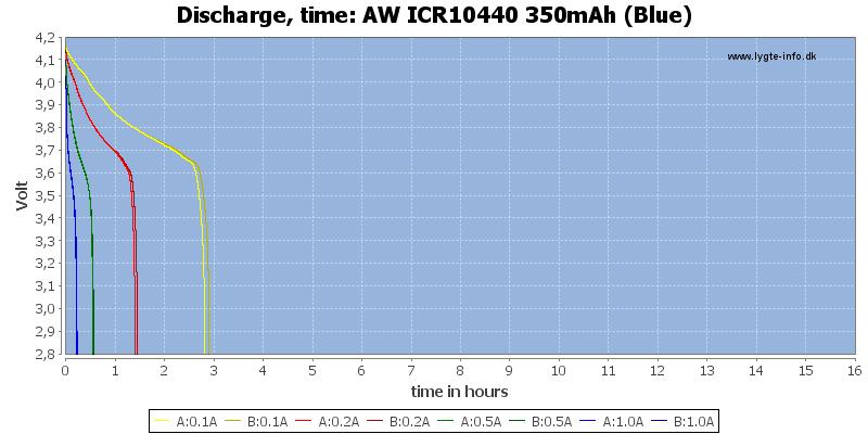 AW%20ICR10440%20350mAh%20(Blue)-CapacityTimeHours