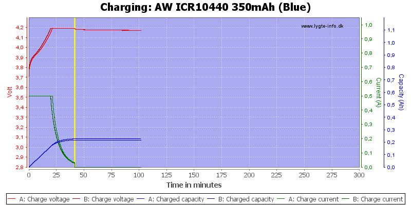 AW%20ICR10440%20350mAh%20(Blue)-Charge