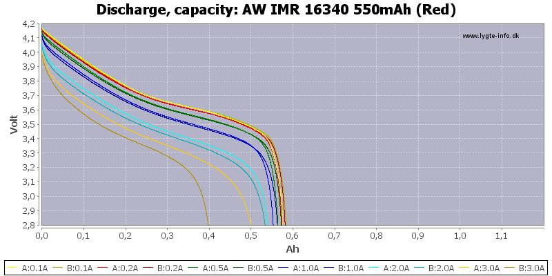 AW%20IMR%2016340%20550mAh%20(Red)-Capacity