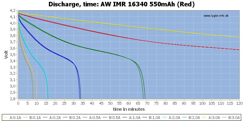 AW%20IMR%2016340%20550mAh%20(Red)-CapacityTime