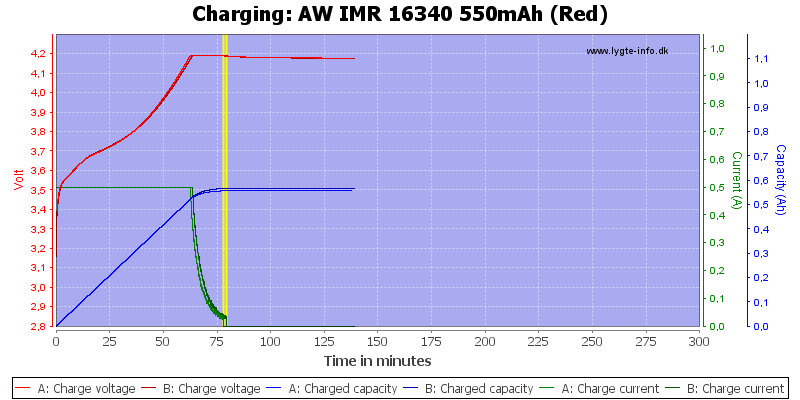 AW%20IMR%2016340%20550mAh%20(Red)-Charge