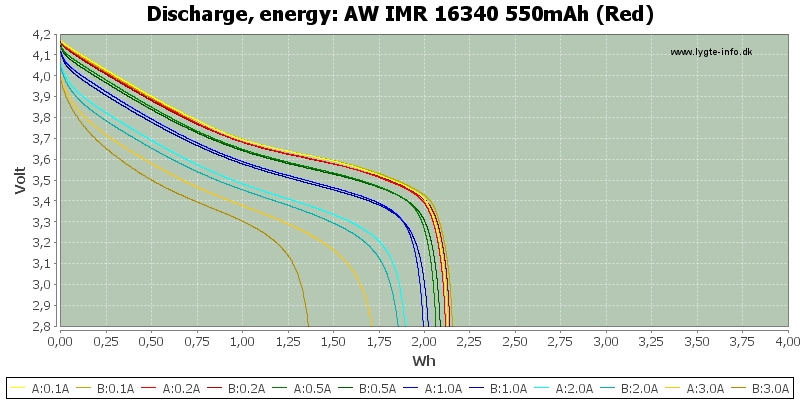 AW%20IMR%2016340%20550mAh%20(Red)-Energy