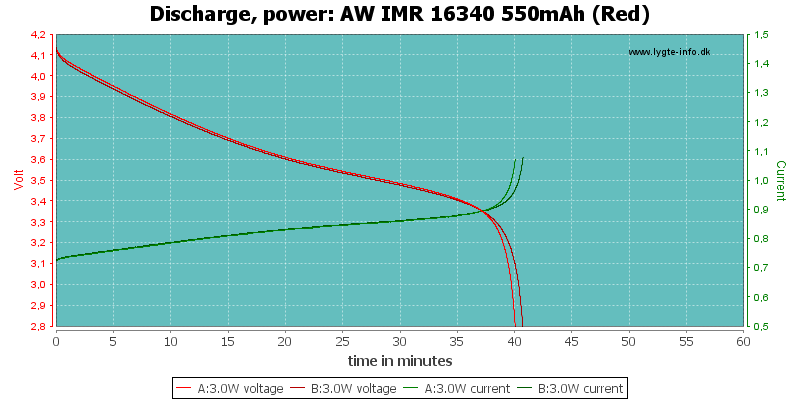 AW%20IMR%2016340%20550mAh%20(Red)-PowerLoadTime