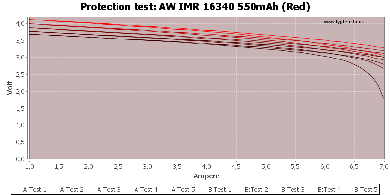 AW%20IMR%2016340%20550mAh%20(Red)-TripCurrent