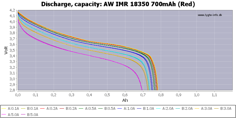 AW%20IMR%2018350%20700mAh%20(Red)-Capacity