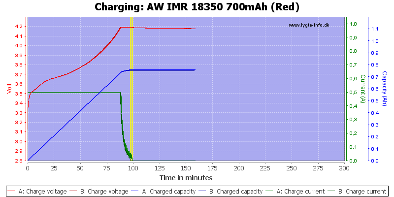AW%20IMR%2018350%20700mAh%20(Red)-Charge