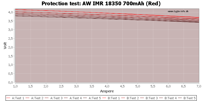 AW%20IMR%2018350%20700mAh%20(Red)-TripCurrent