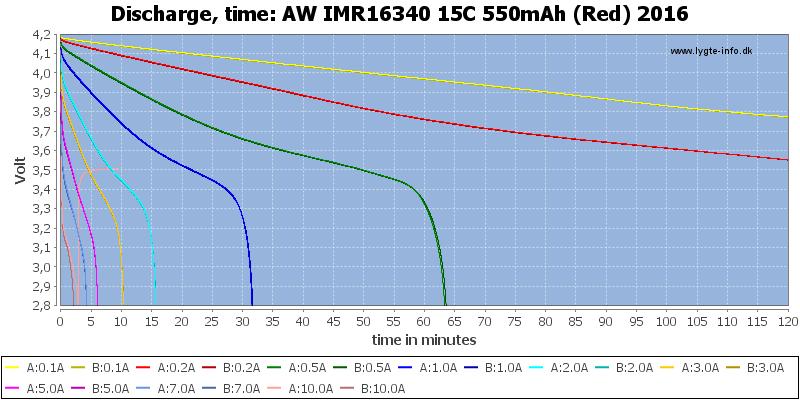 AW%20IMR16340%2015C%20550mAh%20(Red)%202016-CapacityTime