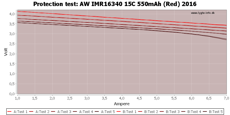 AW%20IMR16340%2015C%20550mAh%20(Red)%202016-TripCurrent