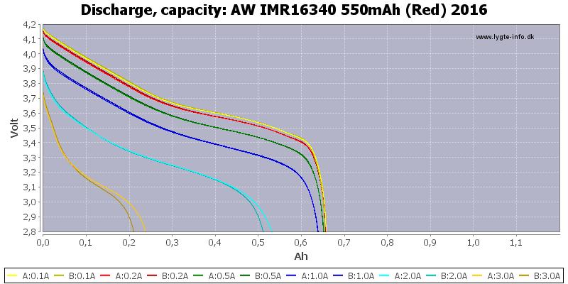 AW%20IMR16340%20550mAh%20(Red)%202016-Capacity