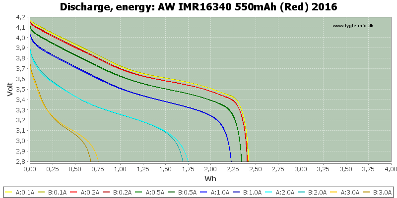 AW%20IMR16340%20550mAh%20(Red)%202016-Energy